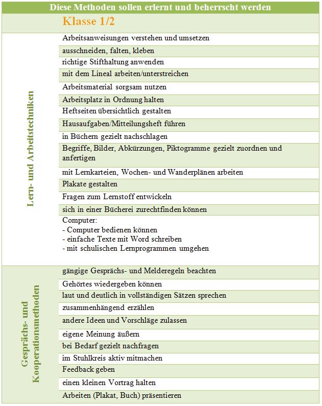 methodencurriculum-klasse-1-und-2