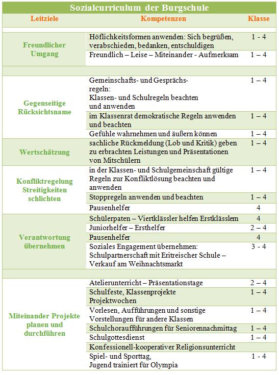 sozialcurriculum
